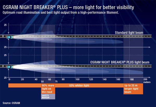 Osram Night Breaker Cer Light Bulbs Compared